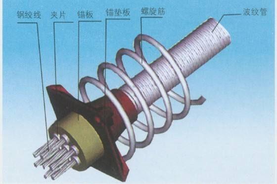 预应力钢绞线-钢绞线锚具-塑料波纹管-钢绞线厂家-钢绞线价格-二手设备回收厂家-预应力钢绞线